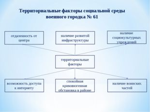 Территориальные факторы социальной среды военного городка № 61 отдаленность о