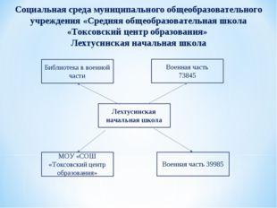 Социальная среда муниципального общеобразовательного учреждения «Средняя обще