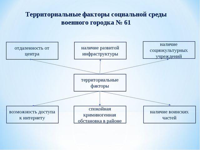 Территориальные факторы социальной среды военного городка № 61 отдаленность о...
