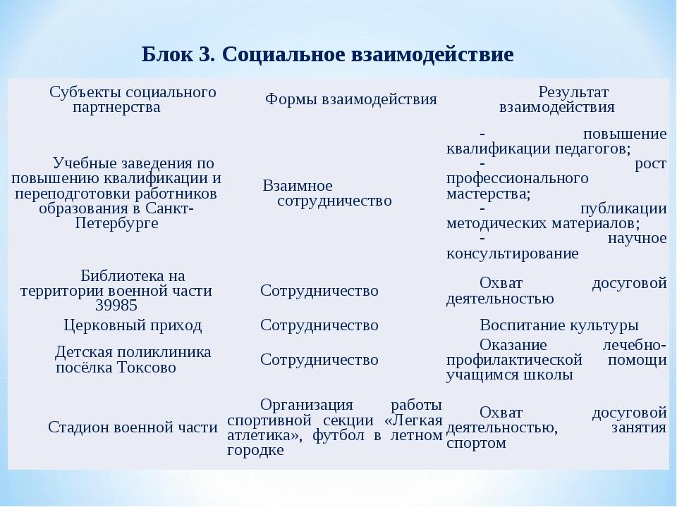Блок 3. Социальное взаимодействие Субъекты социального партнерстваФормы взаи...