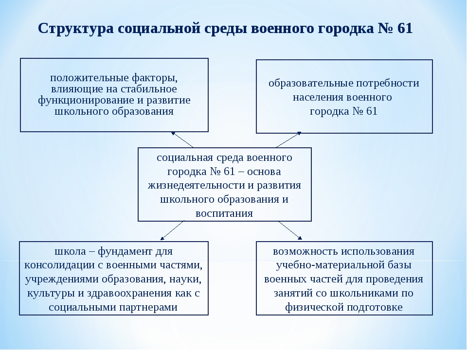 Структура социальной среды военного городка № 61 положительные факторы, влияю...