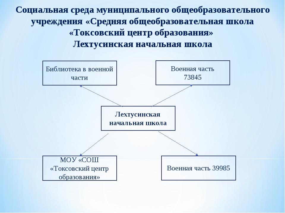 Социальная среда муниципального общеобразовательного учреждения «Средняя обще...