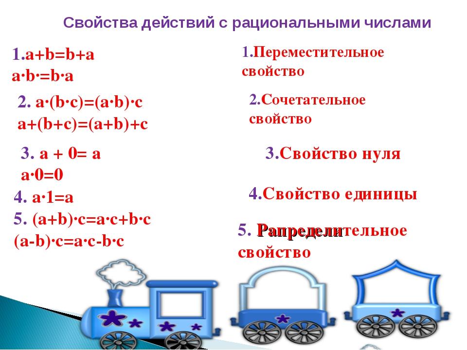 1.a+b=b+a a∙b∙=b∙a Свойства действий с рациональными числами 1.Переместительн...