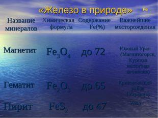 «Железо в природе» Fe Название минераловХимическая формулаСодержание Fe(%)
