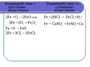 Fe +2HCl → FeCl2 +H2↑ Fe + CuSO4→FeSO4+Cu Взаимодействие с простыми вещества