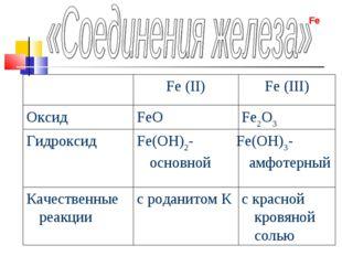 с красной кровяной солью с роданитом К Качественные реакции Fe(OH)3-амфотерны