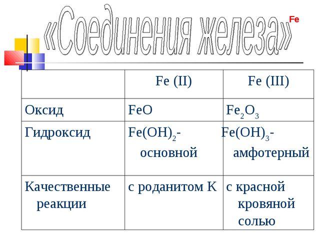 с красной кровяной солью с роданитом К Качественные реакции Fe(OH)3-амфотерны...