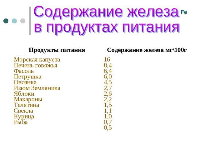 Fe Продукты питанияСодержание железа мг\100г Морская капуста Печень говяжья...