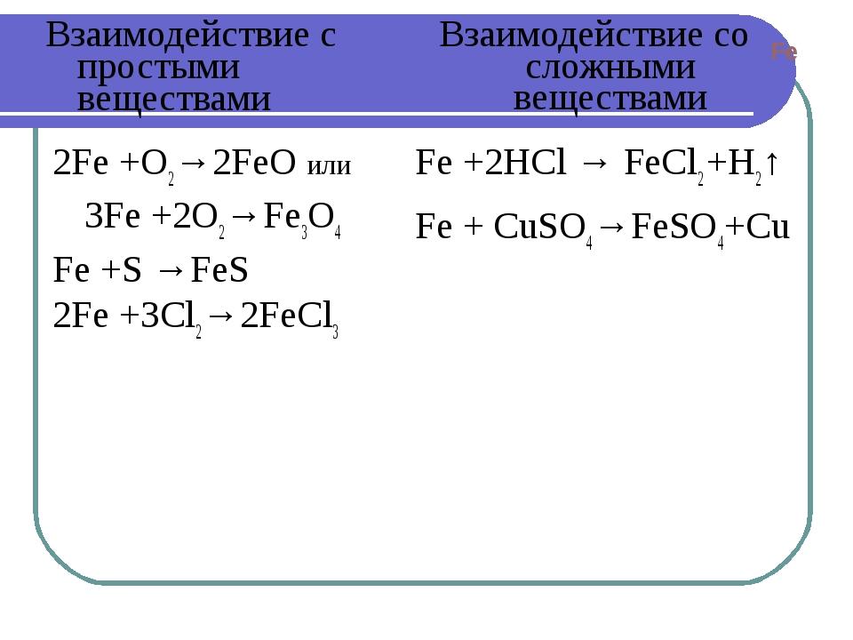 Fe +2HCl → FeCl2 +H2↑ Fe + CuSO4→FeSO4+Cu Взаимодействие с простыми вещества...