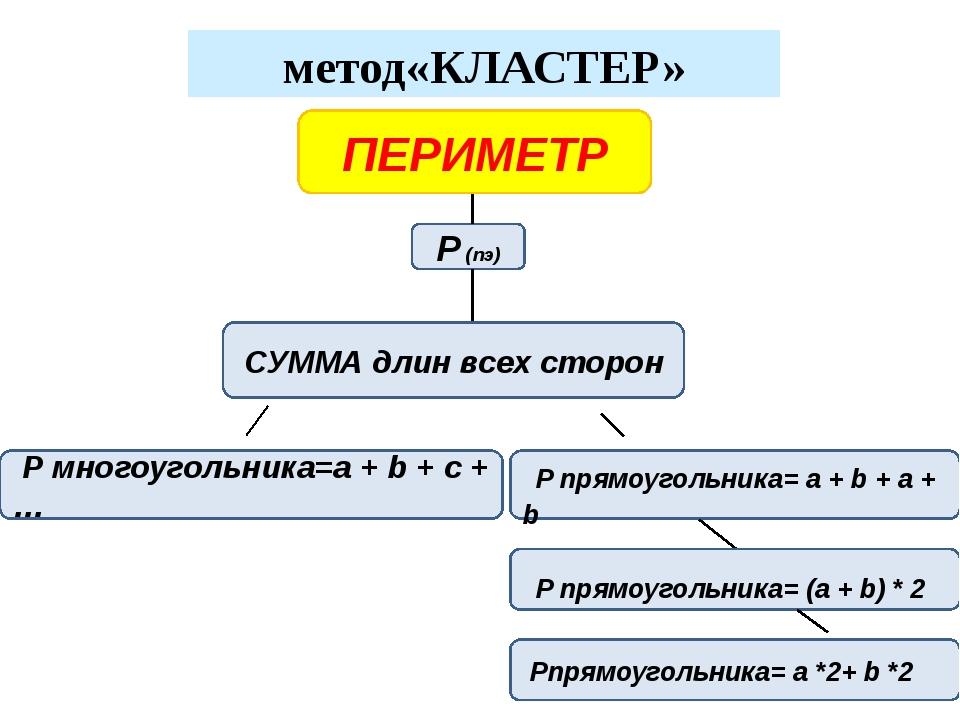метод«КЛАСТЕР» P (пэ) ПЕРИМЕТР СУММА длин всех сторон P многоугольника=a + b...