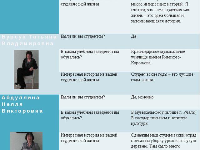 Мукимова Мария Александровна Были ли вы студентом?  Была студентом и сейчас...