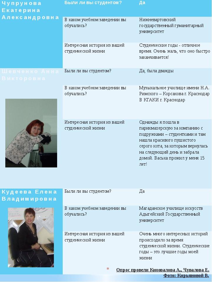 Опрос провели Коновалова А., Чувалова Е. Фото: Кирьяновой В. ЧупруноваЕкатери...