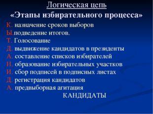 Логическая цепь «Этапы избирательного процесса» К. назначение сроков выборов