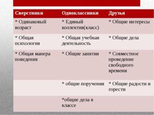 Сверстники Одноклассники Друзья * Одинаковый возраст * Единый коллектив(класс