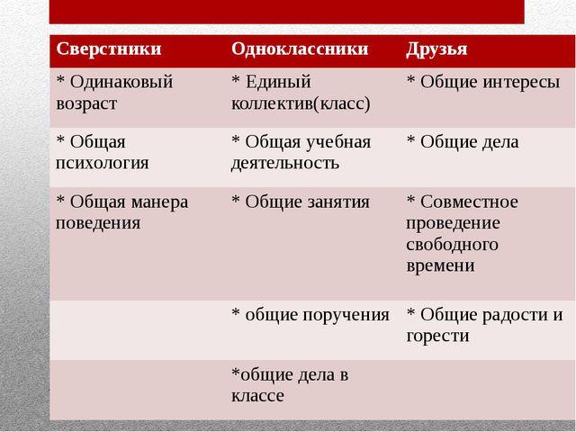 Сверстники Одноклассники Друзья * Одинаковый возраст * Единый коллектив(класс...