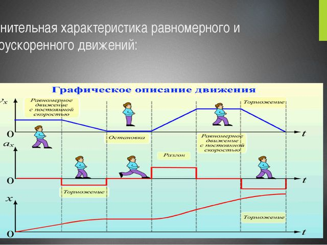 Сравнительная характеристика равномерного и равноускоренного движений: