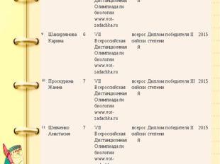 Список творческих работ, отчетов, учебно-исследовательских работ, выполненных
