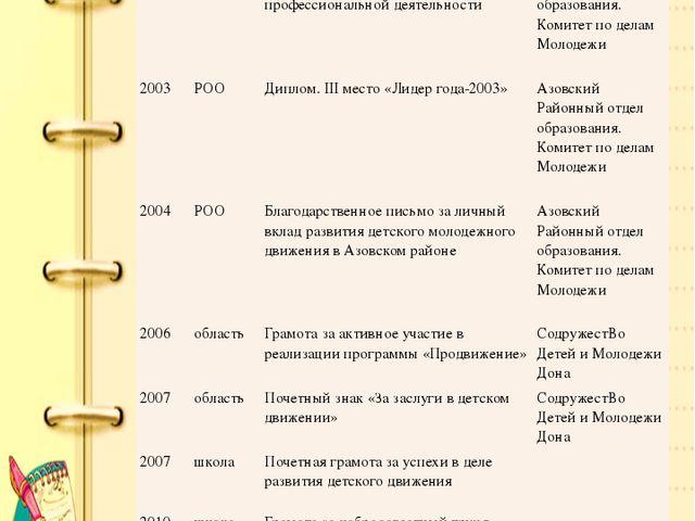 Мои достижения Год Уровень Награды и поощрения Заслуги 2002 РОО Благодарность...