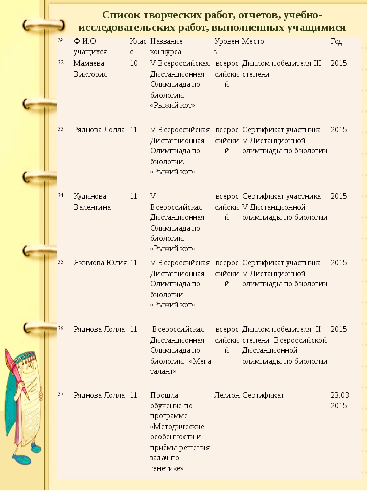 Список творческих работ, отчетов, учебно-исследовательских работ, выполненных...