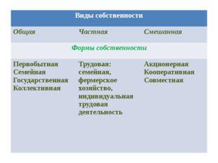 Виды собственности Общая Частная Смешанная Формы собственности Первобытная Се