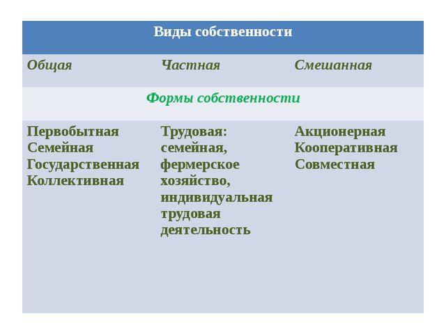Виды собственности Общая Частная Смешанная Формы собственности Первобытная Се...