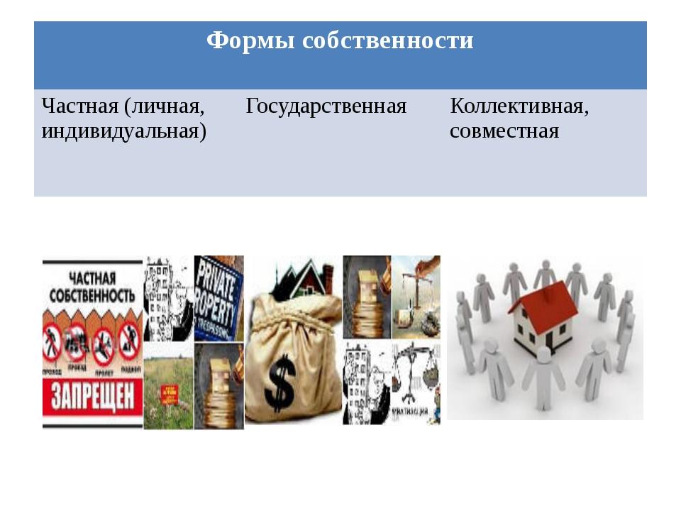 Формы собственности Частная (личная, индивидуальная) Государственная Коллекти...