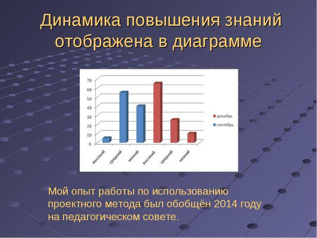 Динамика повышения знаний отображена в диаграмме Мой опыт работы по использо...