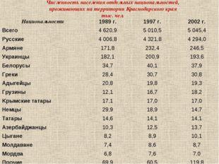 Численность населения отдельных национальностей, проживающих на территории К