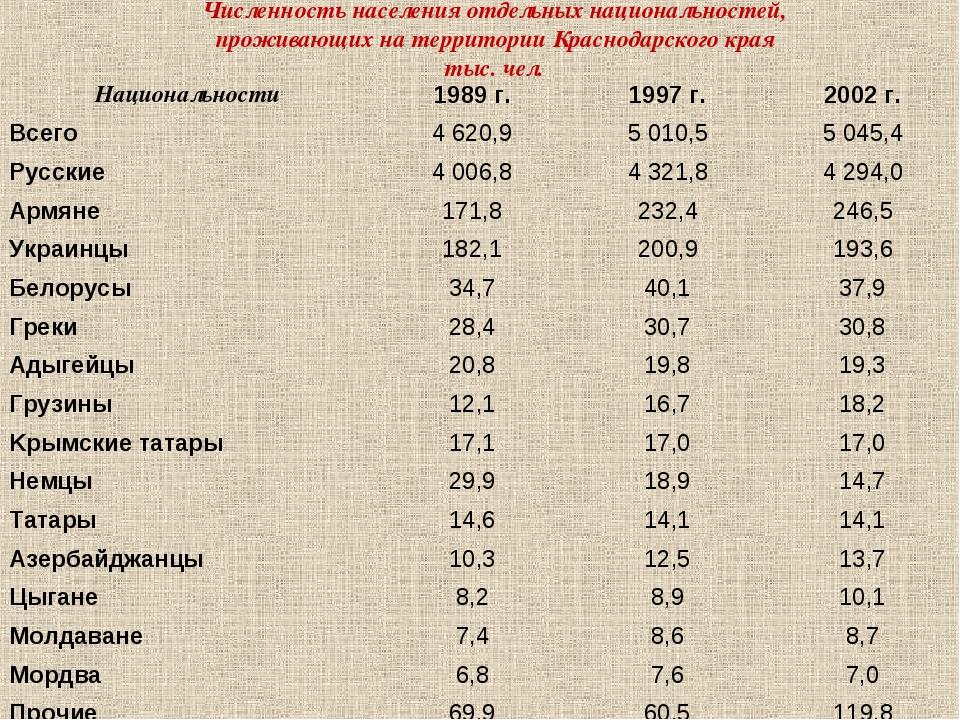 Численность населения отдельных национальностей, проживающих на территории К...
