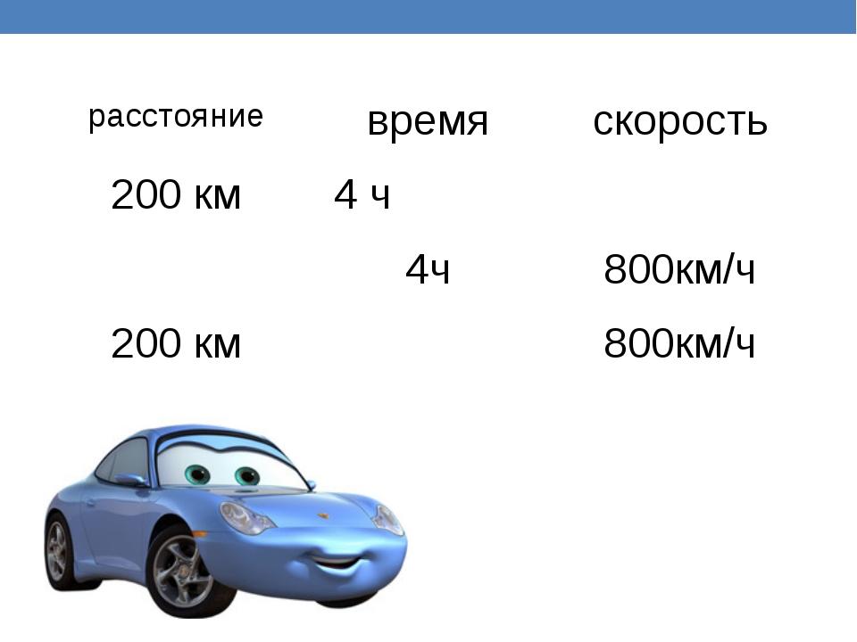 расстояние время скорость 200 км 4 ч 4ч 800км/ч 200 км 800км/ч