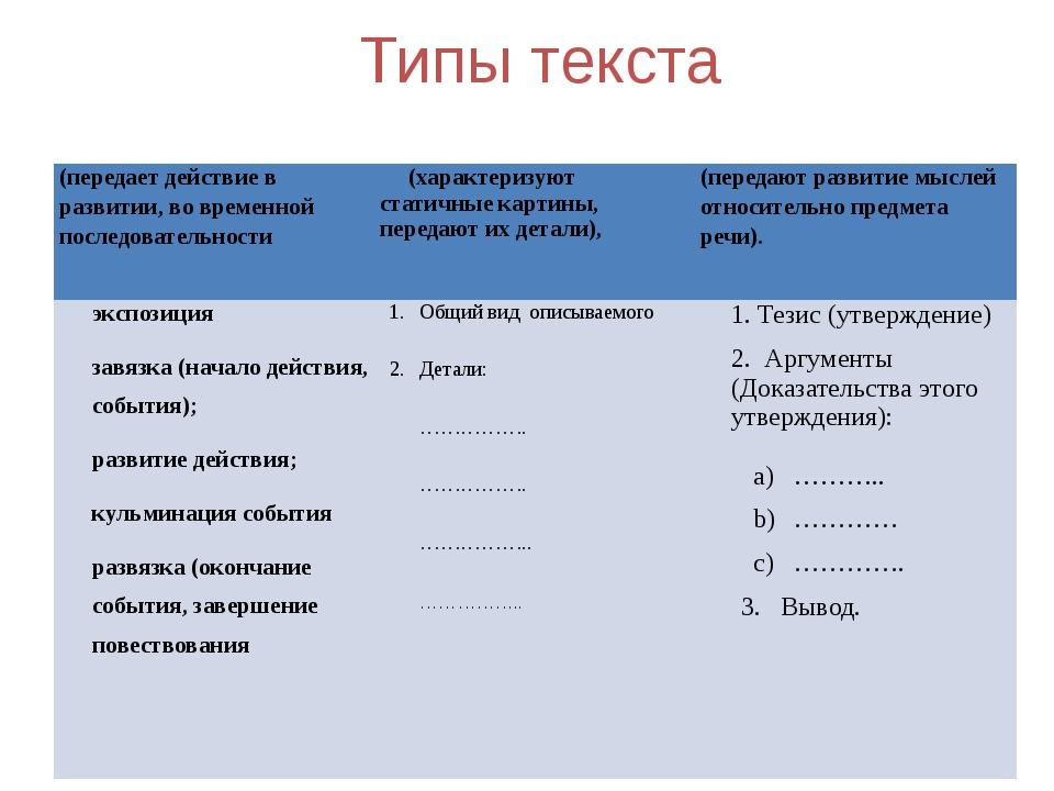 Типы текста (передает действие в развитии, во временной последовательности (х...