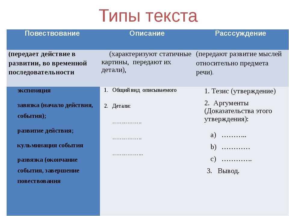 Типы текста Повествование Описание Расссуждение (передает действие в развитии...
