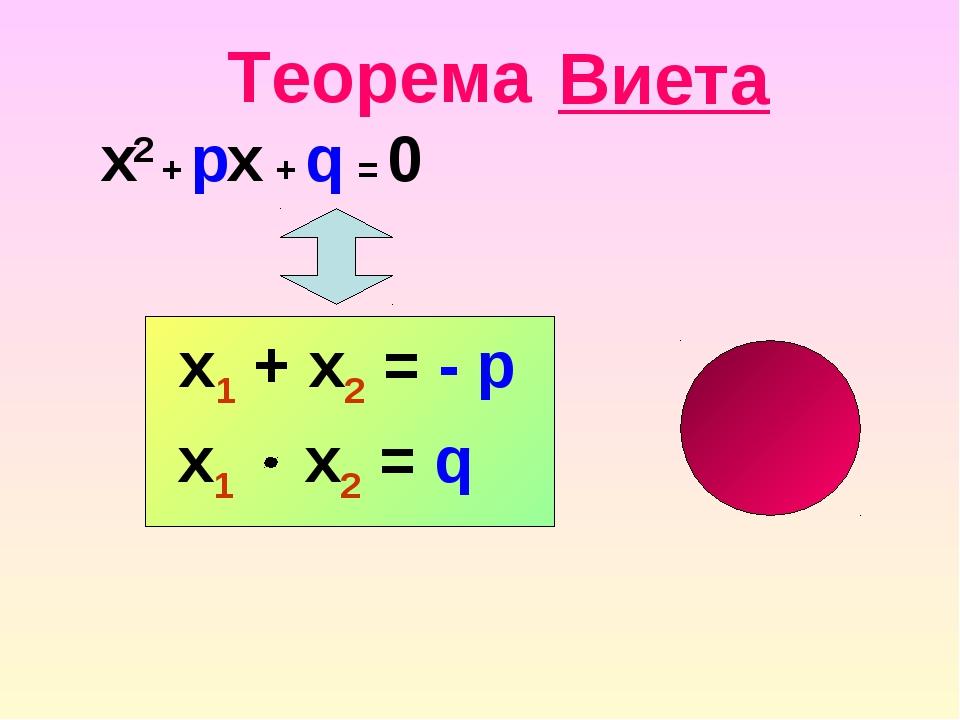 Виета x2 + px + q = 0 x1 + x2 = - p Теорема