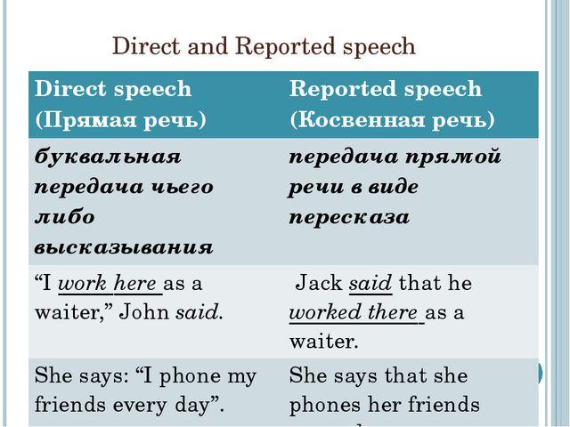 Direct and Reported speech Direct speech(Прямая речь) Reported speech(Косвенн...