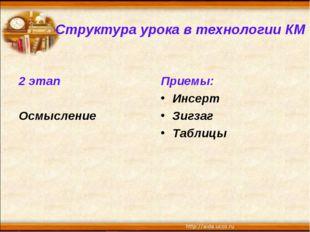 Структура урока в технологии КМ 2 этап Осмысление Приемы: Инсерт Зигзаг Таблицы