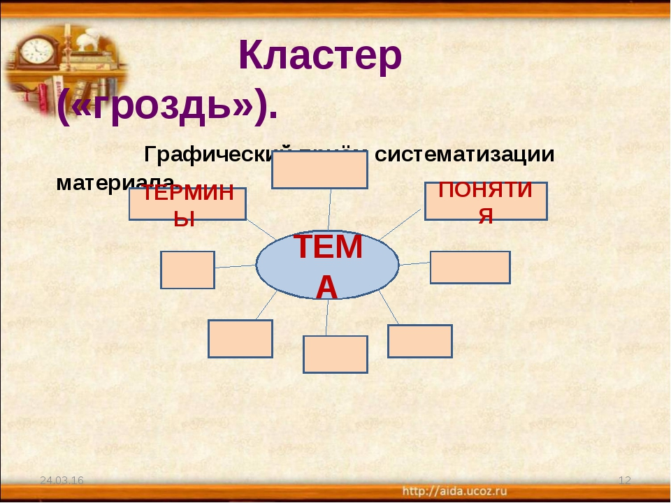 * * Кластер («гроздь»). Графический приём систематизации материала. ТЕМА ТЕРМ...