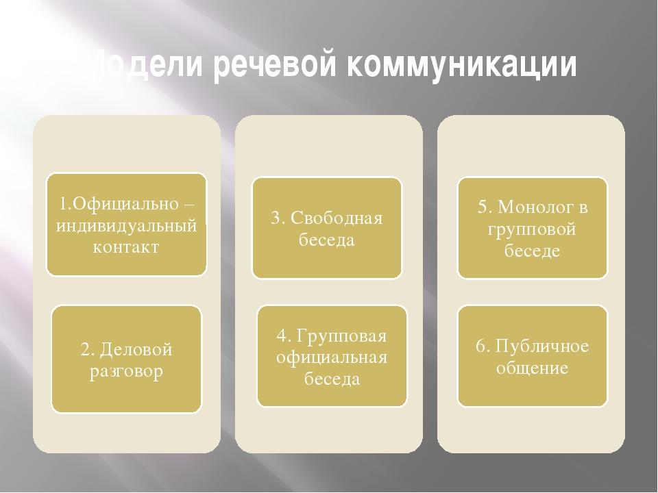 Модели речевой коммуникации