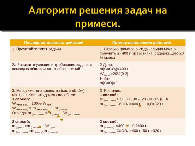 Последовательность действийПример выполнения действий 1. Прочитайте текст за...