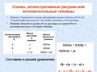 Cхемы, иллюстративные рисунки или вспомогательные таблицы Пример. Определите