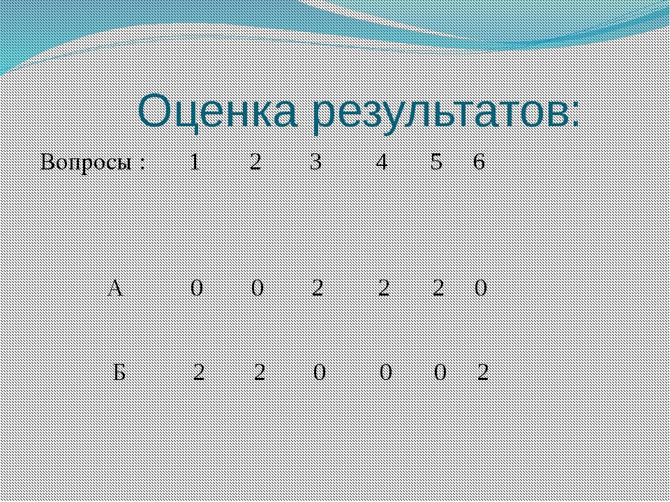 Оценка результатов: Вопросы : 1 2 3 4 5 6 А 0 0 2 2 2 0 Б 2 2 0 0 0 2