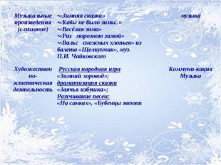 Музыкальные произведения (слушание)«Зимняя сказка» «Кабы не было зимы..» «Ве