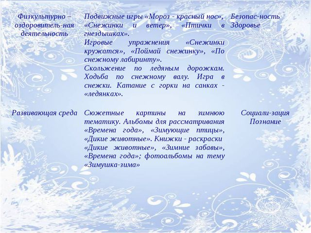 Физкультурно – оздоровитель-ная деятельностьПодвижные игры «Мороз - красный...