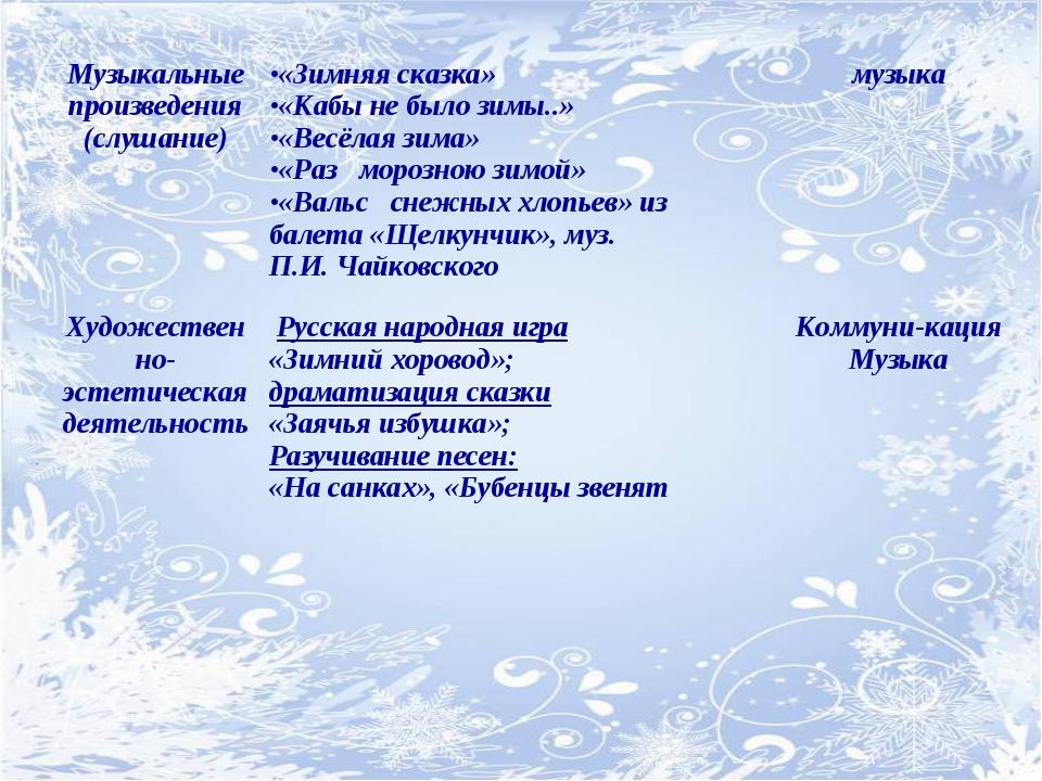 Музыкальные произведения (слушание)«Зимняя сказка» «Кабы не было зимы..» «Ве...