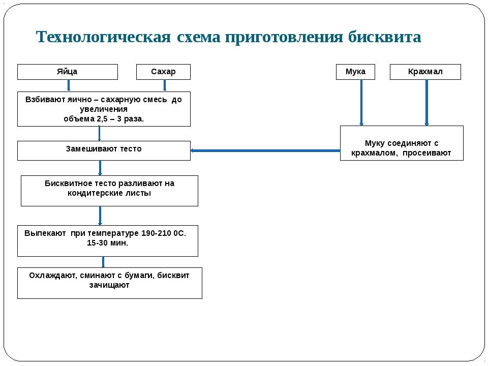 Технологическая схема приготовления бисквитного теста