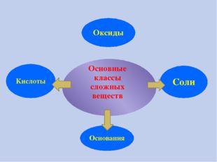 Основные классы сложных веществ Оксиды Соли Кислоты Основания