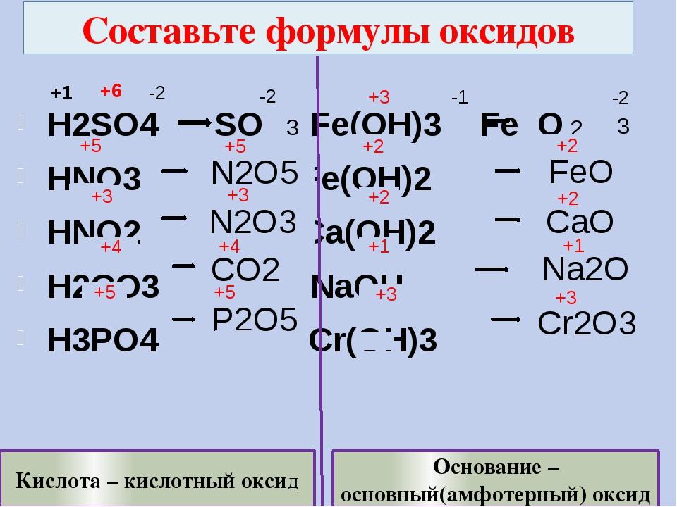 Составьте формулы оксидов H2SO4 SO Fe(OH)3 Fe O HNO3 Fe(OH)2 HNO2 Ca(OH)2 H2C...