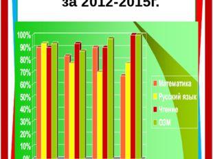 Диаграмма качества знаний за 2012-2015г. 2012 2013 2014 2015