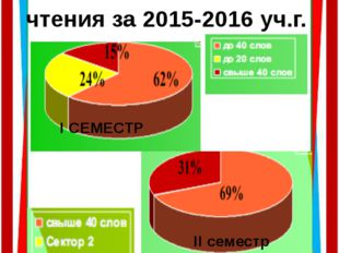Диаграмма результатов проверки техники чтения за 2015-2016 уч.г. І СЕМЕСТР ІІ