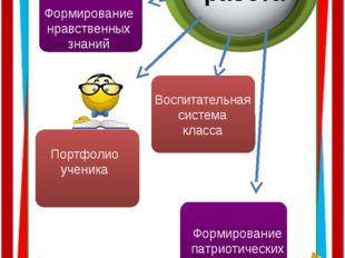 Воспитательная работа Портфолио ученика Воспитательная система класса Формир