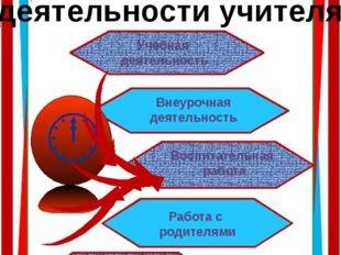 Основные направления деятельности учителя Учебная деятельность Внеурочная дея